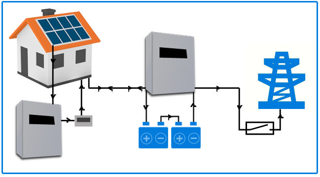 Solar PV battery storage installers Kent Tesla BYD Lithium ion